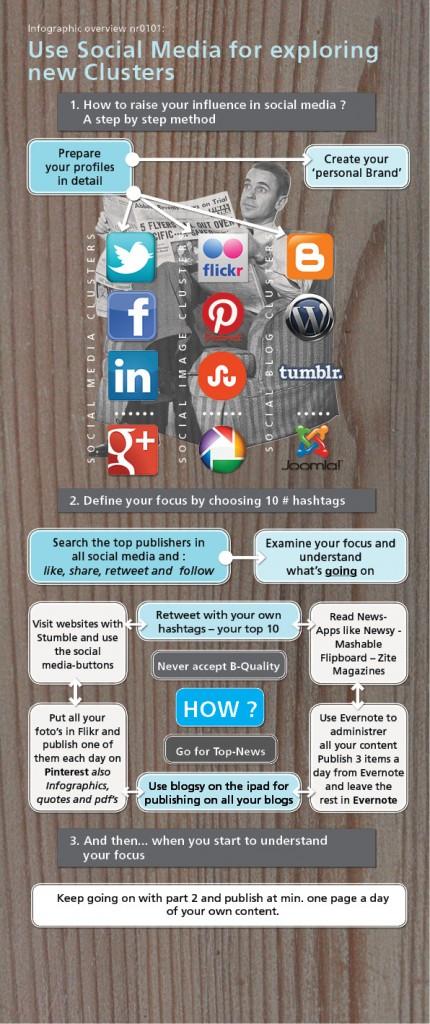 Structurer le processus des média sociaux
